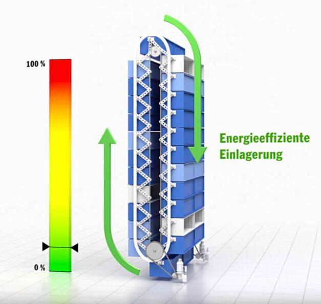 Haenel_News 2020_Energieeffiziente Einlagerung